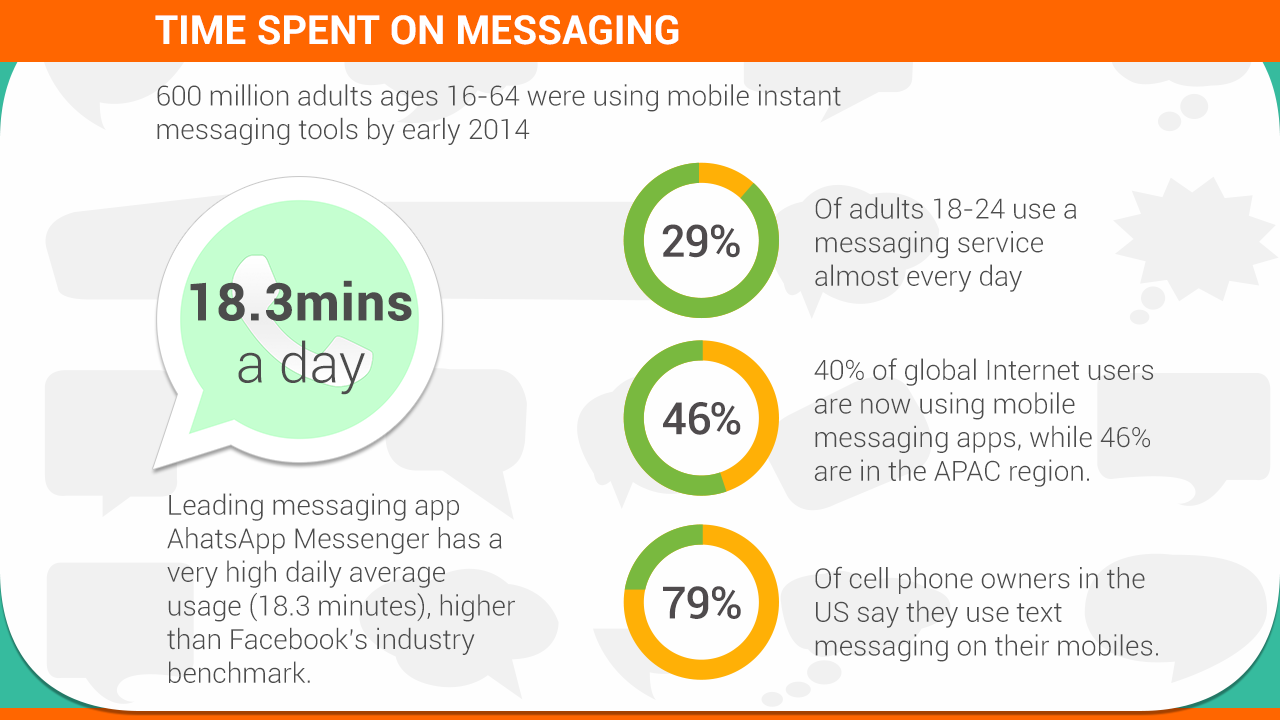 Messaging-apps-Xploree-Mobile-Interlude