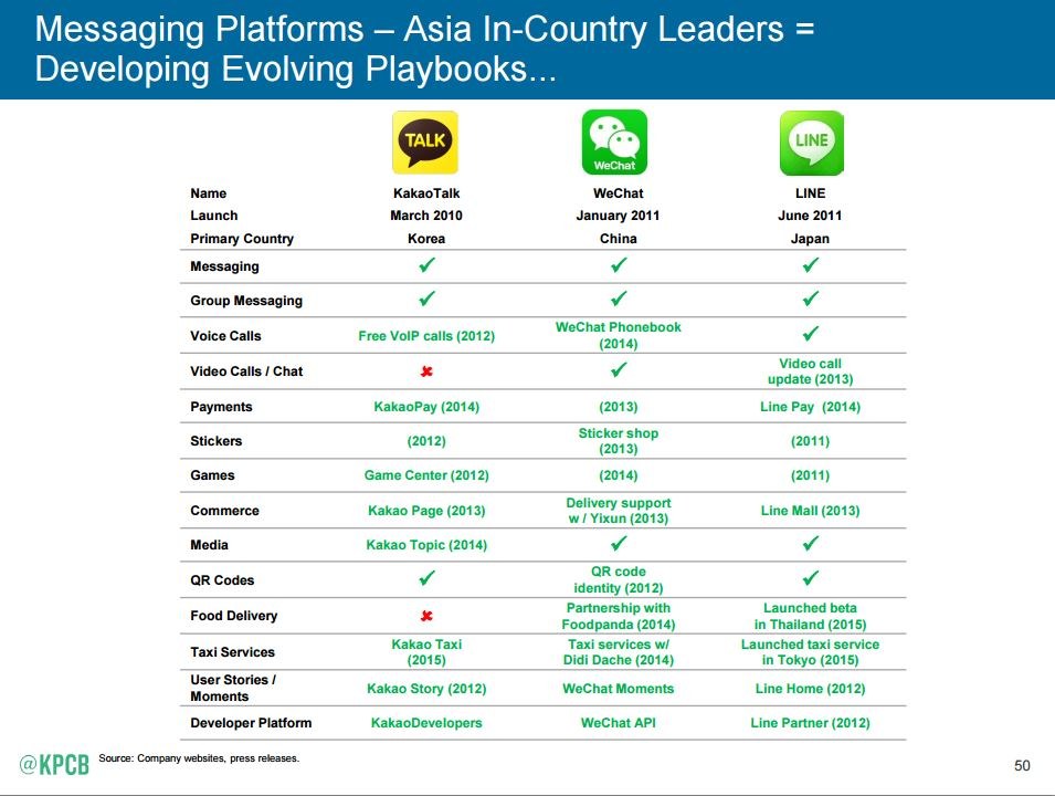 Mary-Meeker-Messaging-Apps-Report
