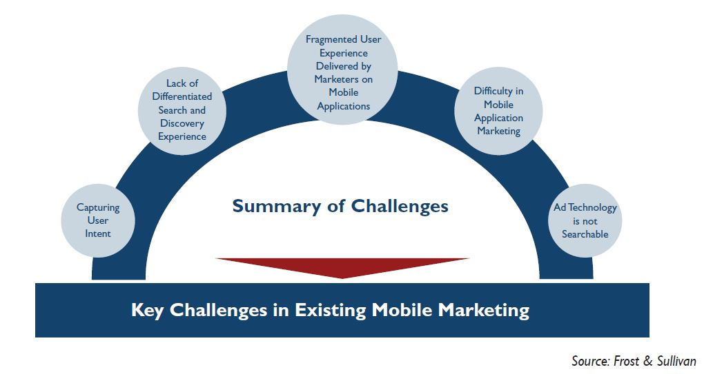 Key-Challenges-Mobile-Marketing-Frost-Sullivan